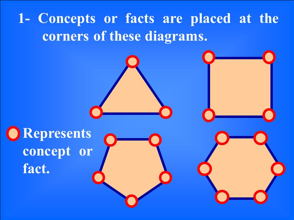 1- Concepts or facts are placed at the corners of these diagrams. Represents concept or fact.