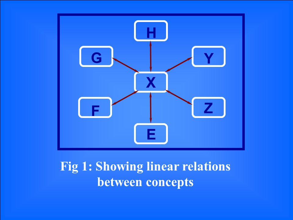H X E Z Y F G Fig 1: Showing linear relations between concepts