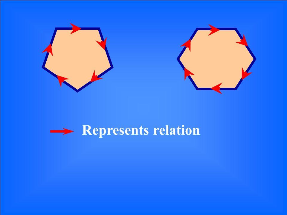 Represents relation