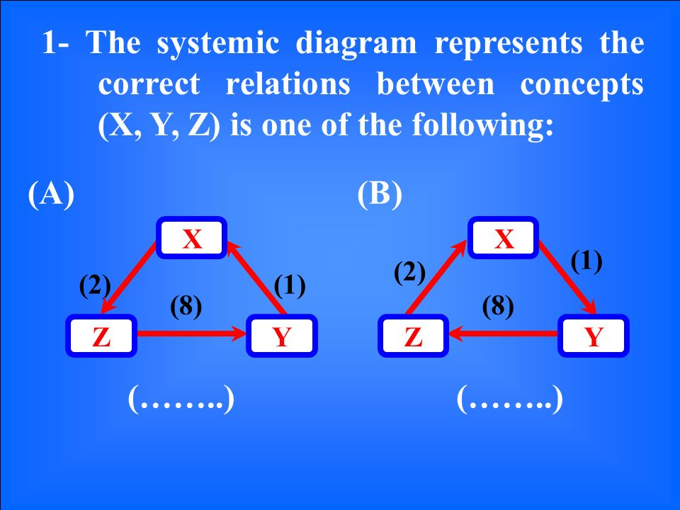 1- The systemic diagram represents the correct relations between concepts (X, Y, Z) is one of the following: (1)(2) (8) YZ X (1) (2) (8) YZ X (A)(B) (……..)