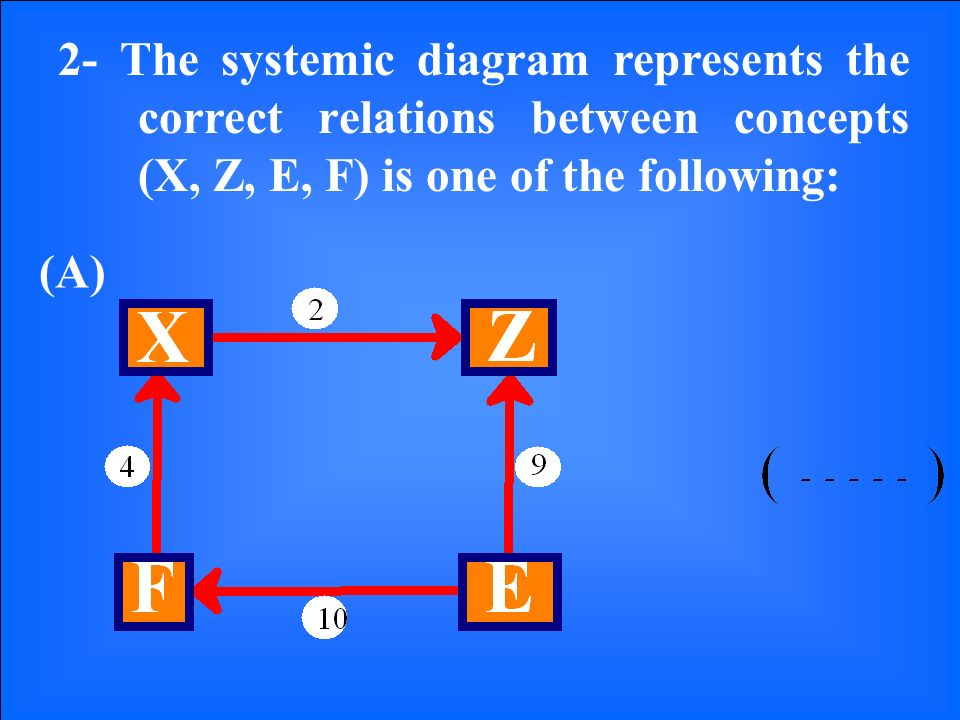 2- The systemic diagram represents the correct relations between concepts (X, Z, E, F) is one of the following: (A)
