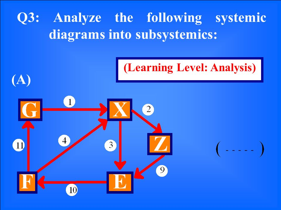 Q3: Analyze the following systemic diagrams into subsystemics: (A) (Learning Level: Analysis)