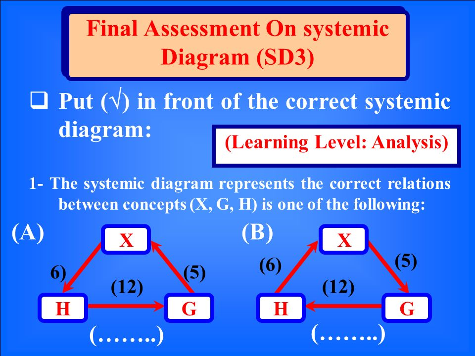 Final Assessment On systemic Diagram (SD3) Put ( ) in front of the correct systemic diagram: (Learning Level: Analysis) (A)(B) (5)6) (12) GH X (……..) GH X (5) (6) (12) 1- The systemic diagram represents the correct relations between concepts (X, G, H) is one of the following: