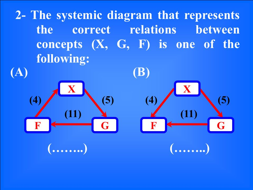 2- The systemic diagram that represents the correct relations between concepts (X, G, F) is one of the following: (5)(4) (11) GF X (A)(B) (……..) (5)(4) (11) GF X