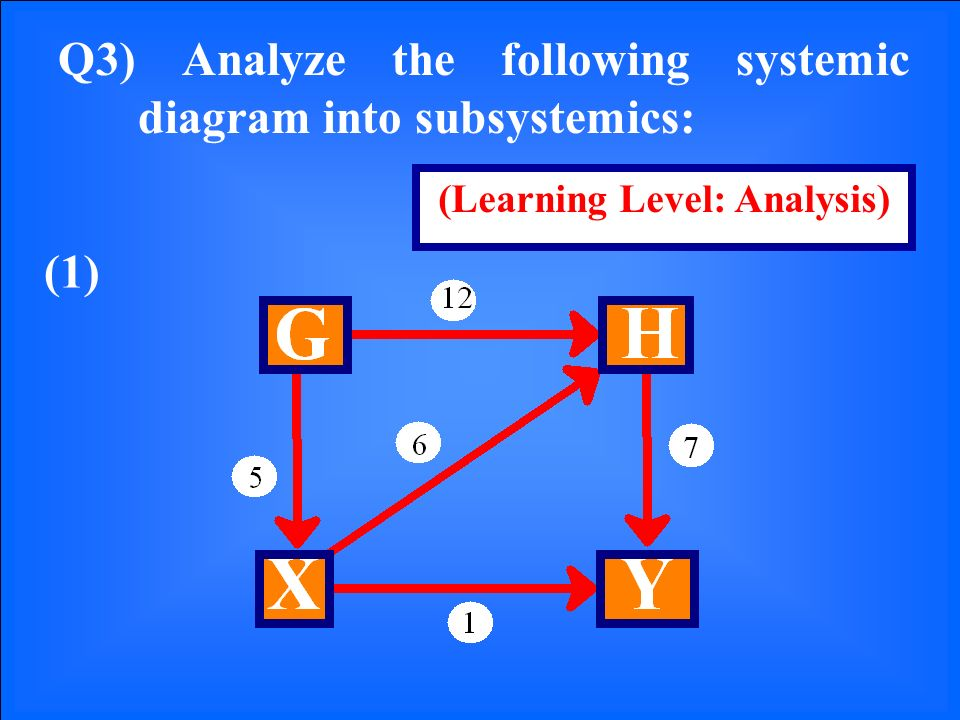 Q3) Analyze the following systemic diagram into subsystemics: (1) (Learning Level: Analysis)