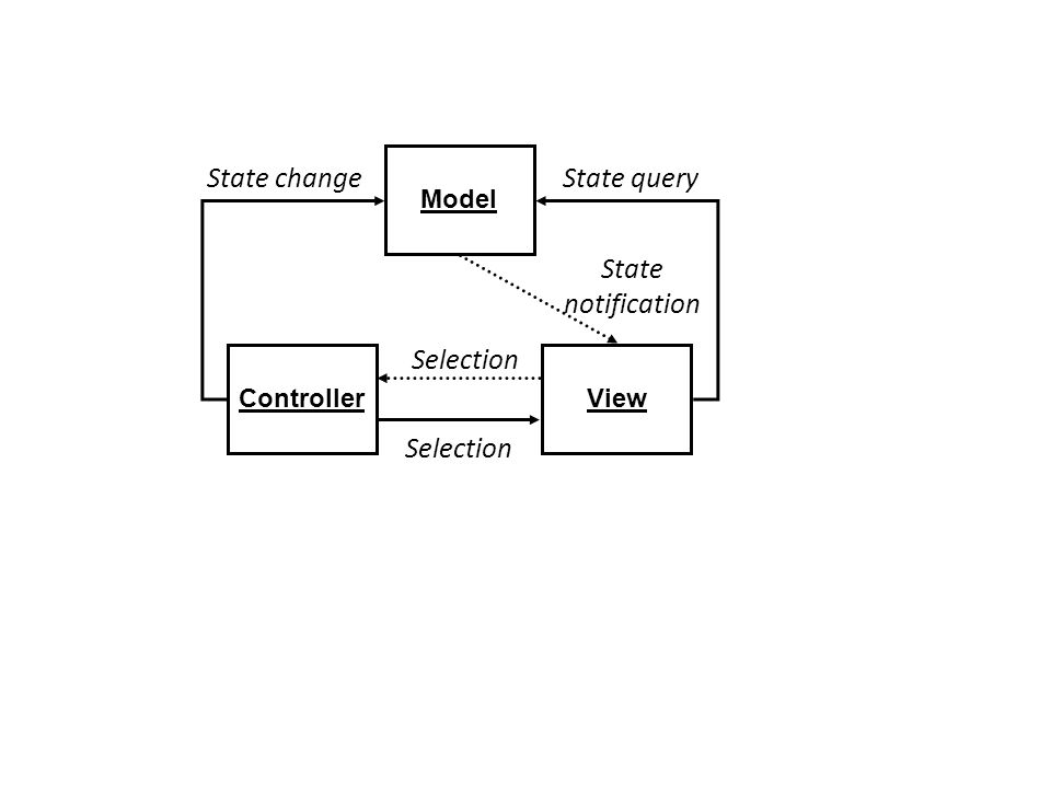 Model ViewController State changeState query Selection State notification Selection