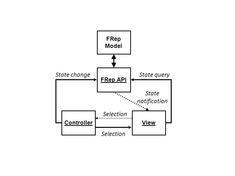 FRep API ViewController State changeState query Selection State notification Selection FRep Model