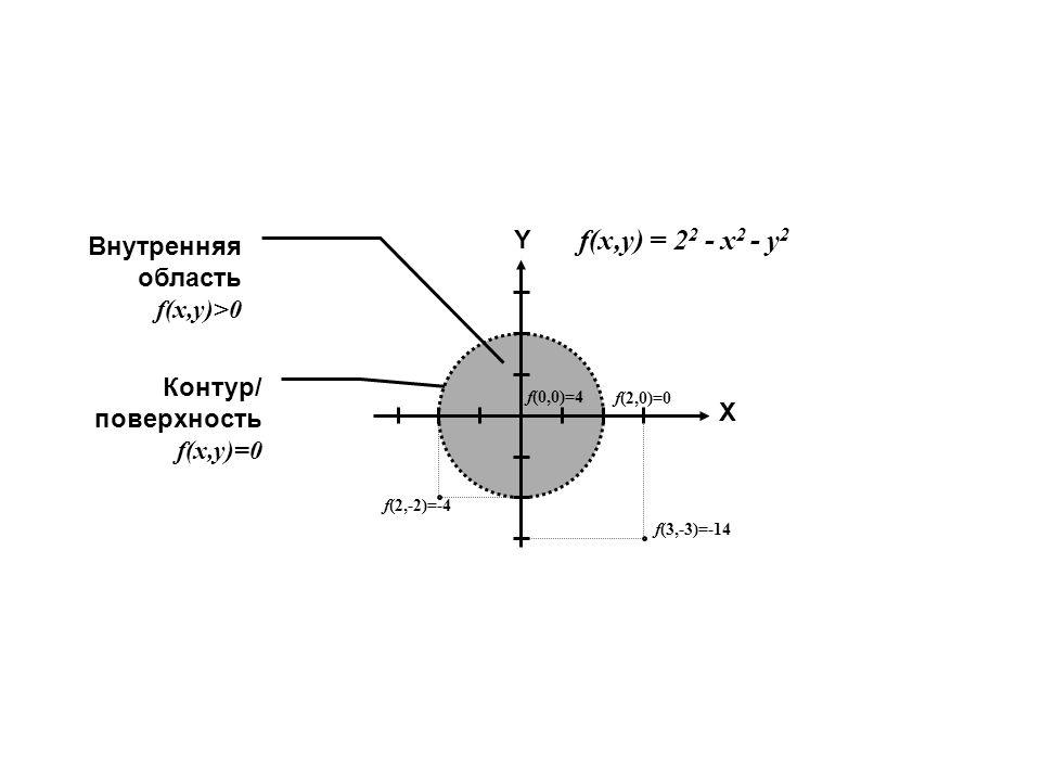 X Y f(3,-3)=-14 f(0,0)=4 f(2,0)=0 f(2,-2)=-4 Внутренняя область f(x,y)>0 Контур/ поверхность f(x,y)=0 f(x,y) = 2 2 - x 2 - y 2