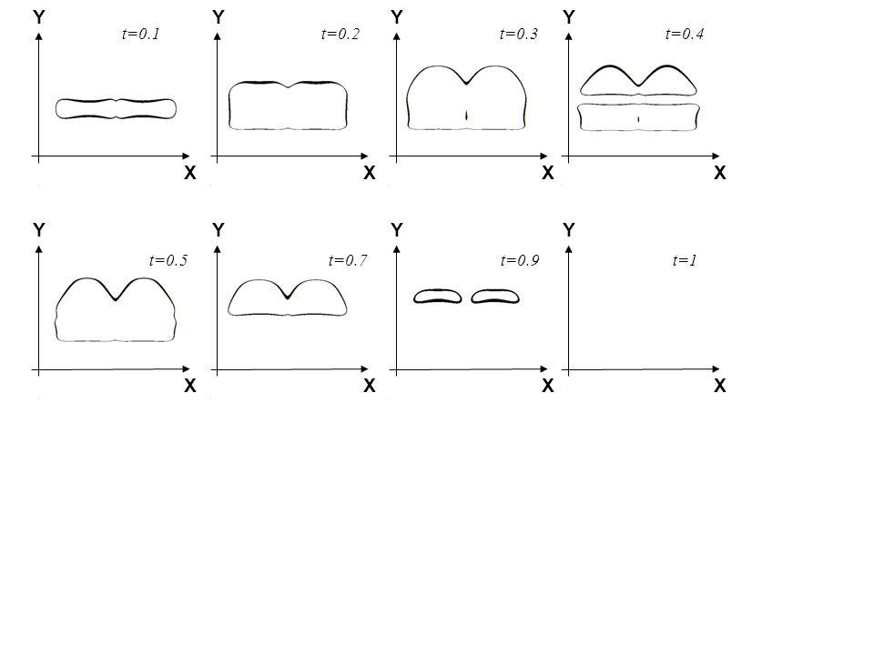 Y X Y X Y X Y X Y X Y X Y X Y X t=0.1 t=0.2 t=1t=0.9t=0.7t=0.5 t=0.3t=0.4