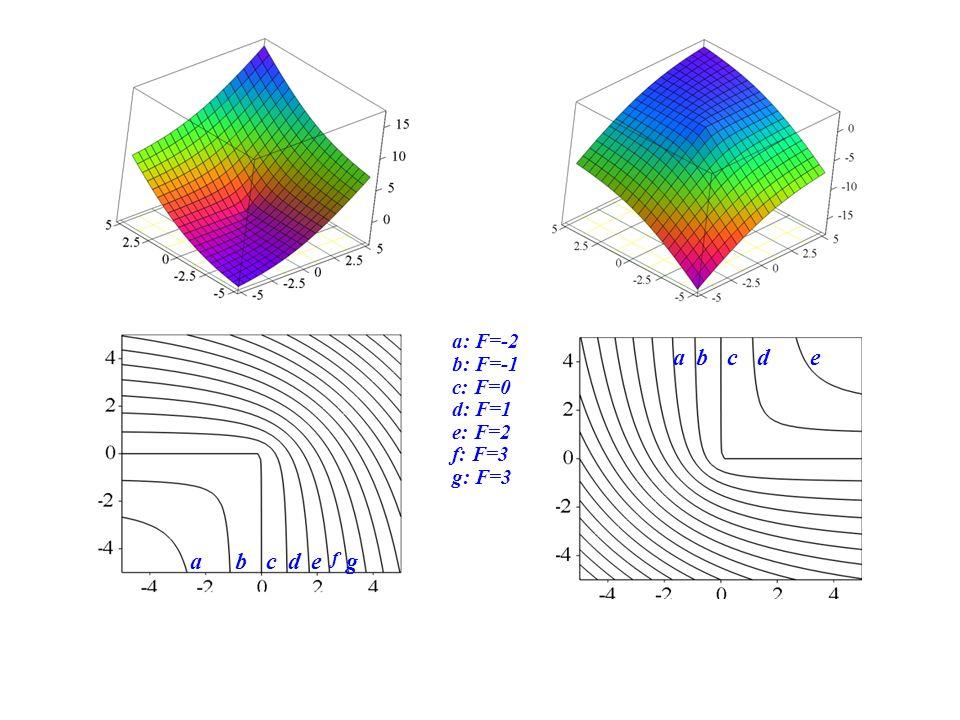 abcde f g edcba a: F=-2 b: F=-1 c: F=0 d: F=1 e: F=2 f: F=3 g: F=3