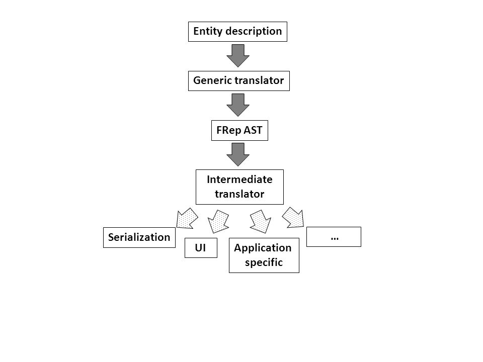 Entity description Generic translator FRep AST Intermediate translator UI Serialization … Application specific