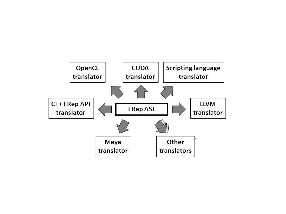 Others translators FRep AST Maya translator C++ FRep API translator LLVM translator Scripting language translator Other translators CUDA translator Op