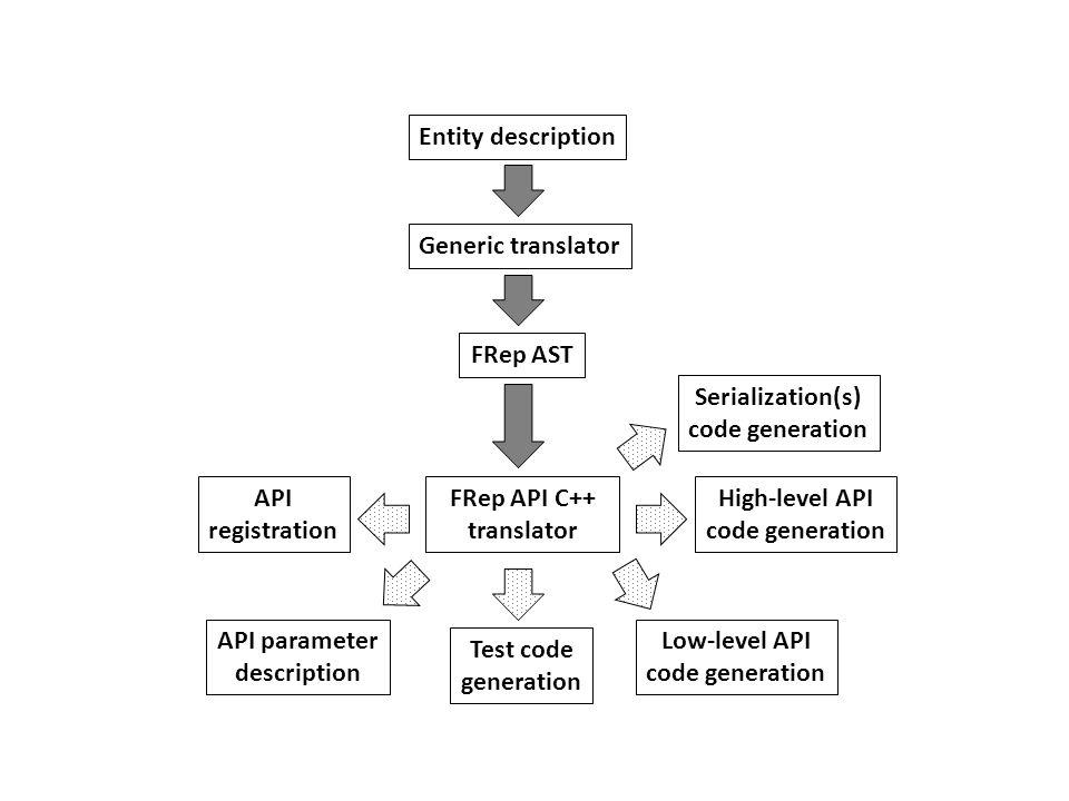 FRep AST FRep API C++ translator API parameter description API registration High-level API code generation Low-level API code generation Test code gen