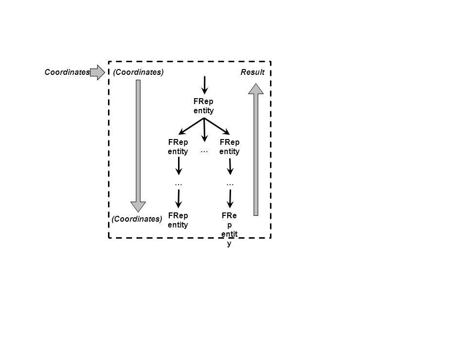 FRep entity FRep entity FRep entity … FRep entity … FRe p entit y … Coordinates(Coordinates)Result (Coordinates)