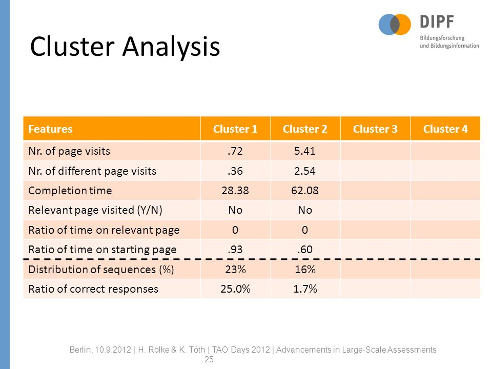 Cluster Analysis FeaturesCluster 1Cluster 2Cluster 3Cluster 4 Nr.
