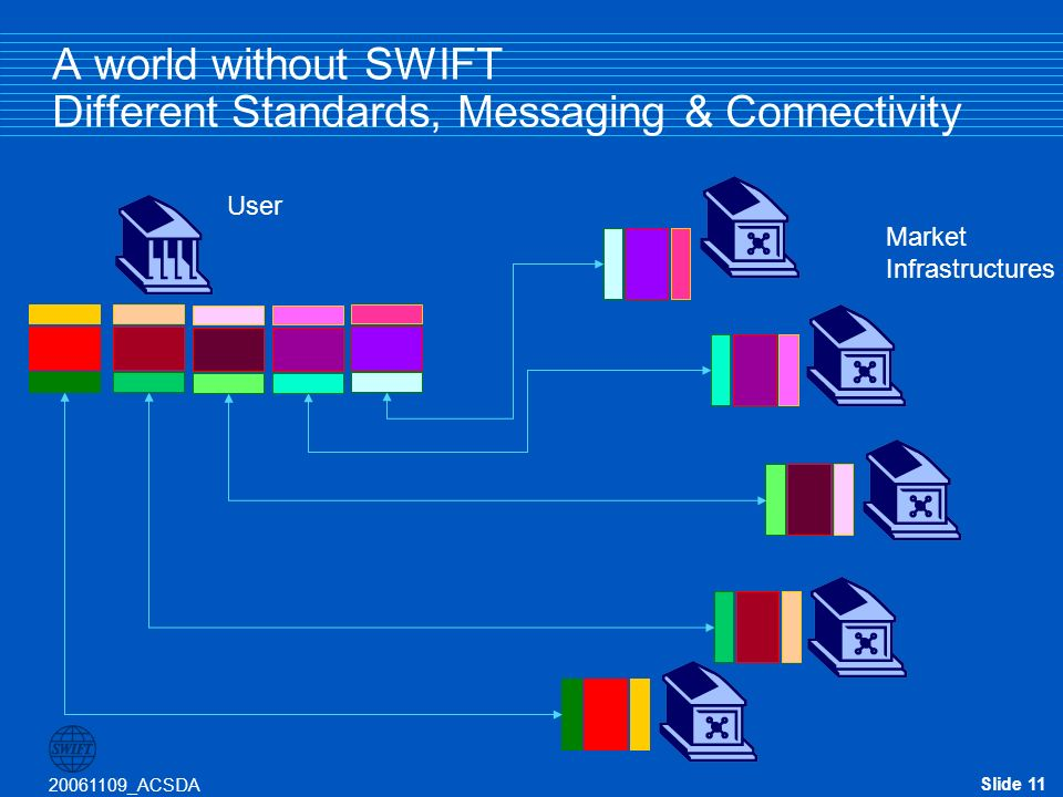 Slide 11 20061109_ACSDA A world without SWIFT Different Standards, Messaging & Connectivity Market Infrastructures User