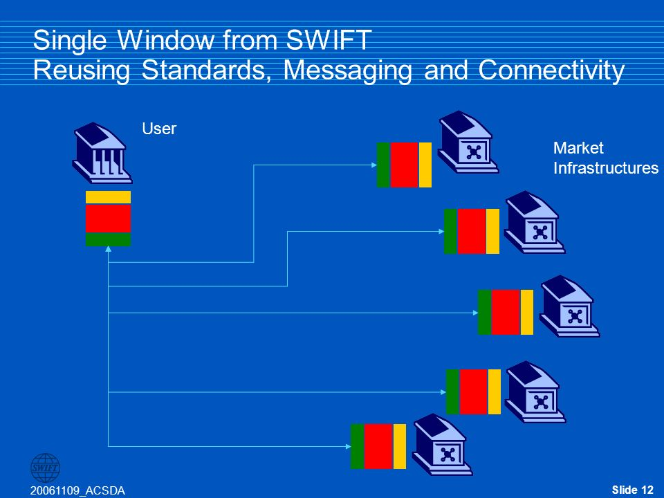 Slide 12 20061109_ACSDA Single Window from SWIFT Reusing Standards, Messaging and Connectivity Market Infrastructures User