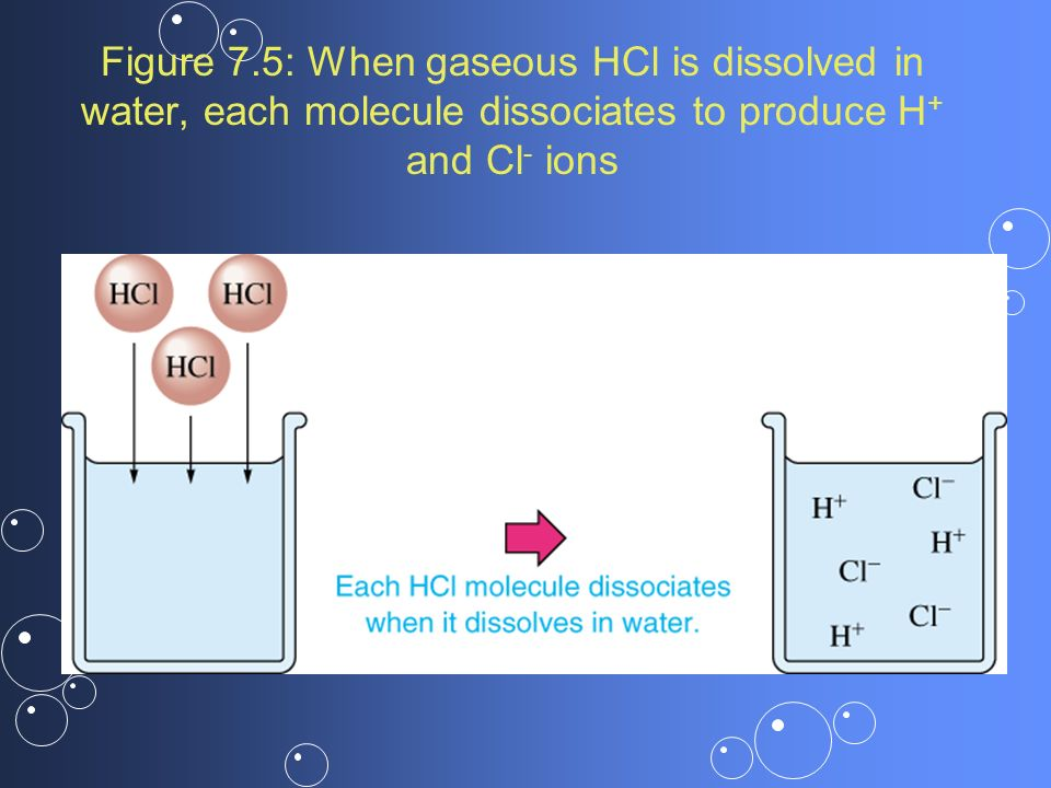 Figure 7.5: When gaseous HCl is dissolved in water, each molecule dissociates to produce H + and Cl - ions