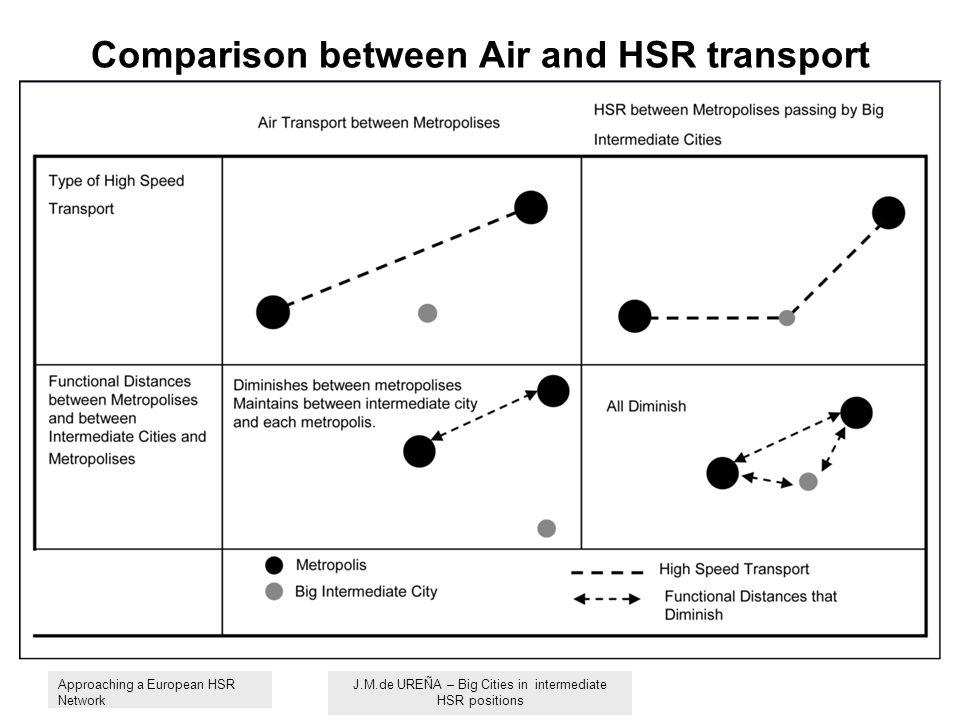 Comparison between Air and HSR transport Approaching a European HSR Network J.M.de UREÑA – Big Cities in intermediate HSR positions