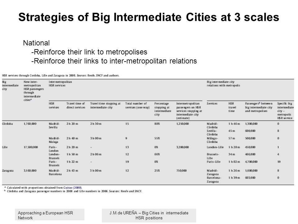 Strategies of Big Intermediate Cities at 3 scales National -Reinforce their link to metropolises -Reinforce their links to inter-metropolitan relations Approaching a European HSR Network J.M.de UREÑA – Big Cities in intermediate HSR positions
