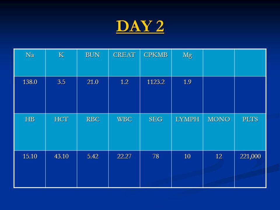 DAY 2 DAY 2 NaKBUNCREATCPKMBMg 138.03.521.01.21123.21.9 HBHCTRBCWBCSEGLYMPHMONOPLTS 15.1043.105.4222.27781012221,000