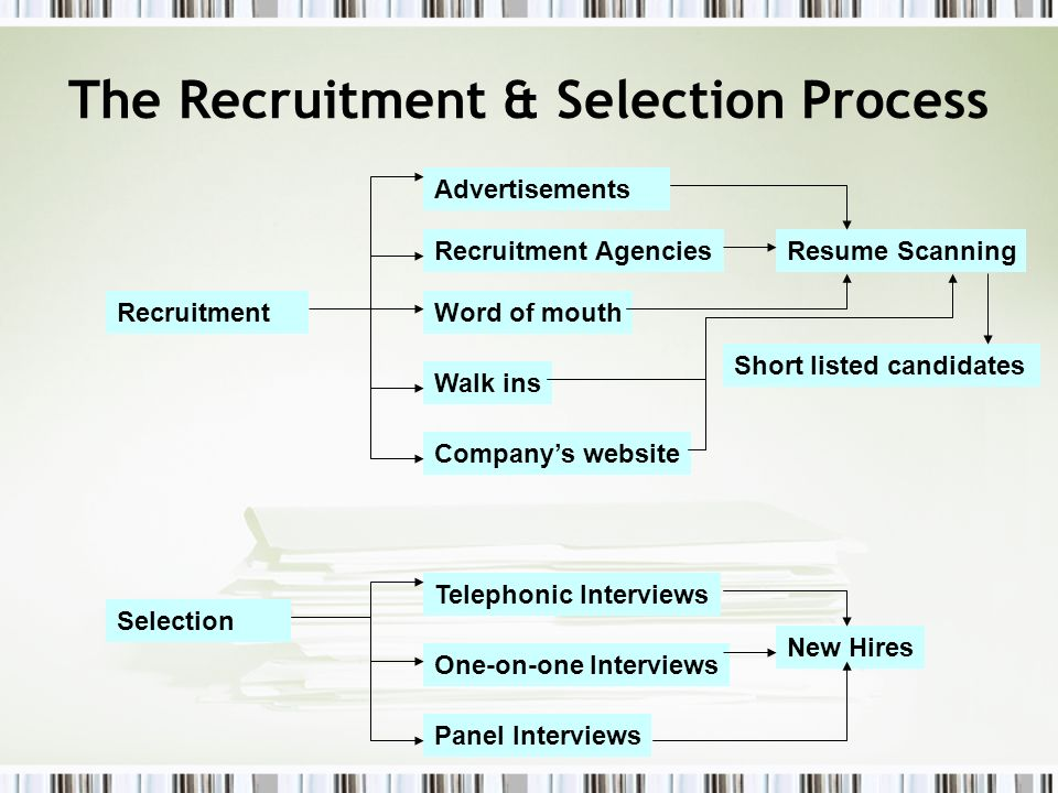 The Recruitment & Selection Process Selection Recruitment Advertisements Word of mouth Walk ins Recruitment Agencies Short listed candidates One-on-on