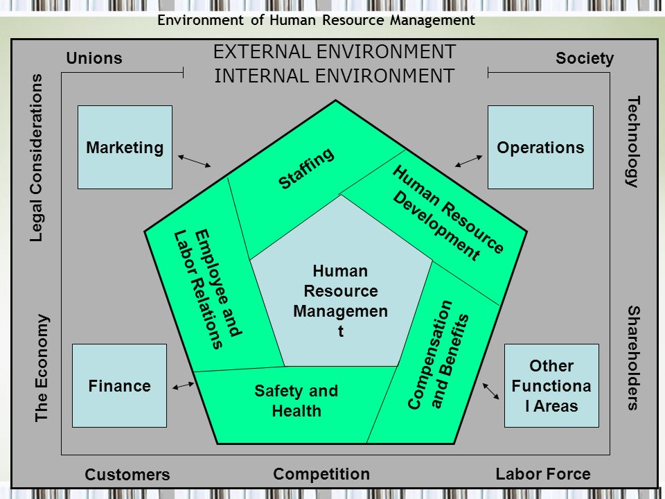 Environment of Human Resource Management EXTERNAL ENVIRONMENT INTERNAL ENVIRONMENT 1 Human Resource Managemen t Other Functiona l Areas OperationsMark