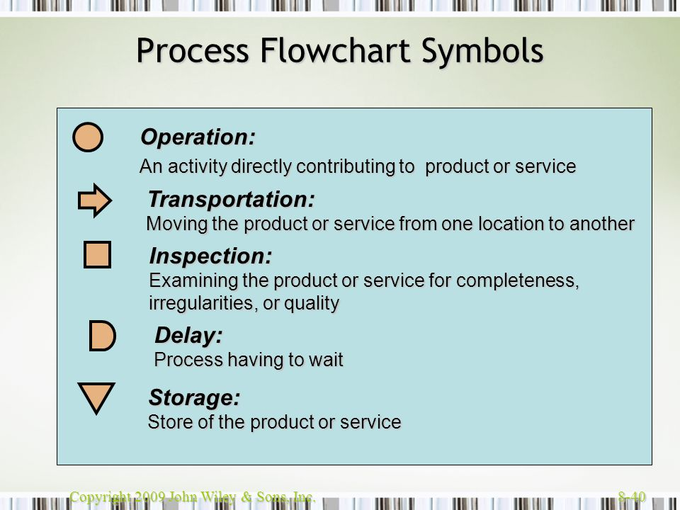 Copyright 2009 John Wiley & Sons, Inc. 8-40 Process Flowchart Symbols Operation: An activity directly contributing to product or service Storage: Stor