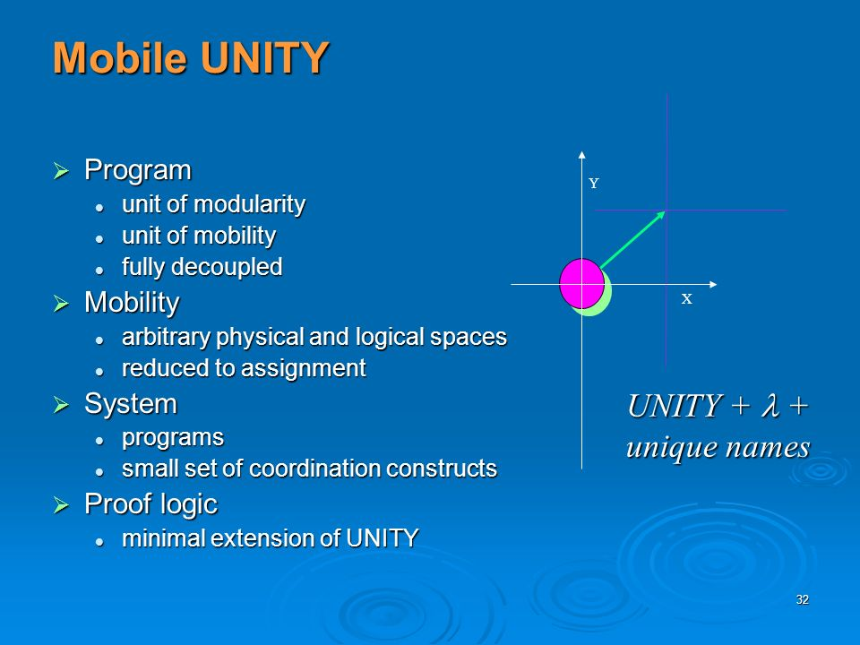 32 Mobile UNITY Program Program unit of modularity unit of modularity unit of mobility unit of mobility fully decoupled fully decoupled Mobility Mobil