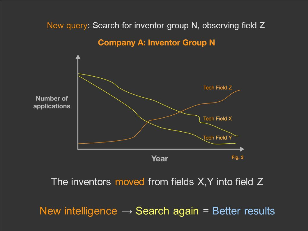 New query: Search for inventor group N, observing field Z The inventors moved from fields X,Y into field Z New intelligence Search again = Better resu