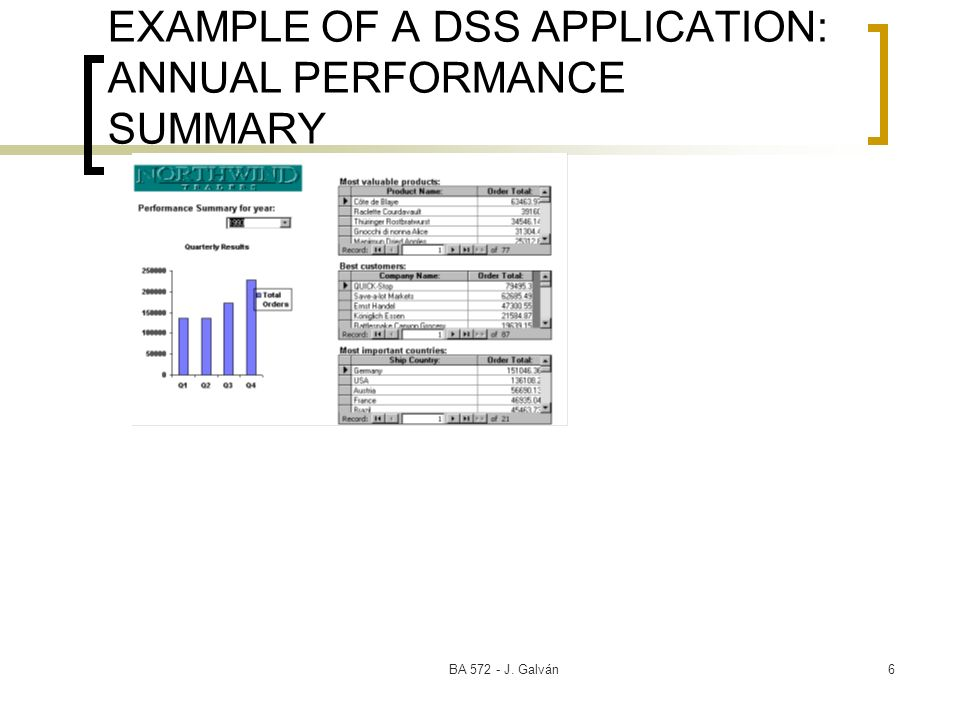 BA 572 - J. Galván6 EXAMPLE OF A DSS APPLICATION: ANNUAL PERFORMANCE SUMMARY