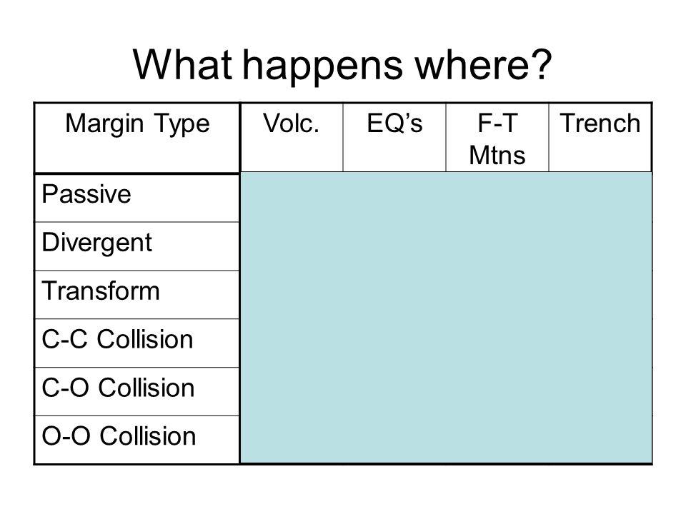 What happens where? Margin TypeVolc.EQsF-T Mtns Trench PassiveNNNN DivergentYYNN TransformNYN?N C-C CollisionNYYN C-O CollisionYYYY O-O CollisionYYNY