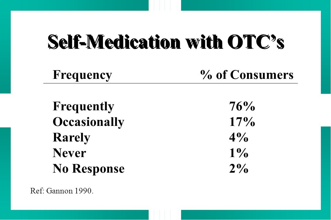 Self-Medication with OTCs Frequency% of Consumers Frequently76% Occasionally17% Rarely4% Never1% No Response2% Ref: Gannon 1990.