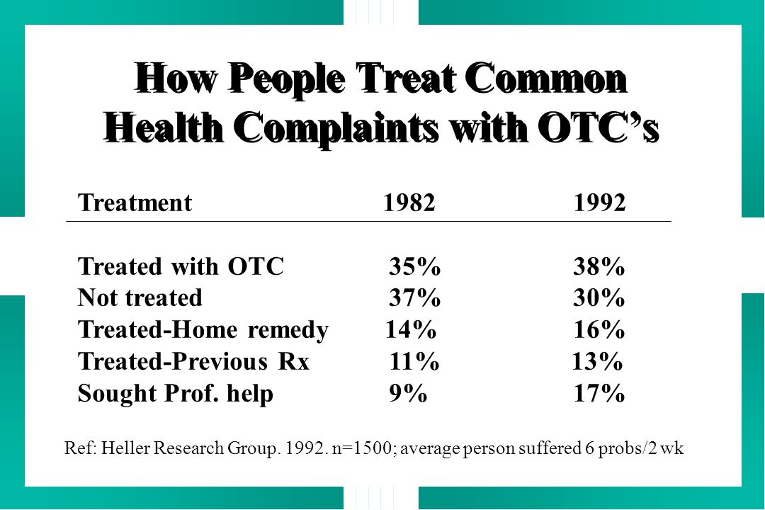 How People Treat Common Health Complaints with OTCs Treatment 1982 1992 Treated with OTC 35% 38% Not treated 37% 30% Treated-Home remedy 14% 16% Treat
