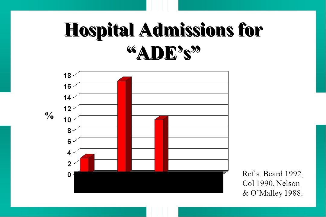 Hospital Admissions for ADEs All Hosp. Age >65 Psych Adms Adms % Ref.s: Beard 1992, Col 1990, Nelson & OMalley 1988.