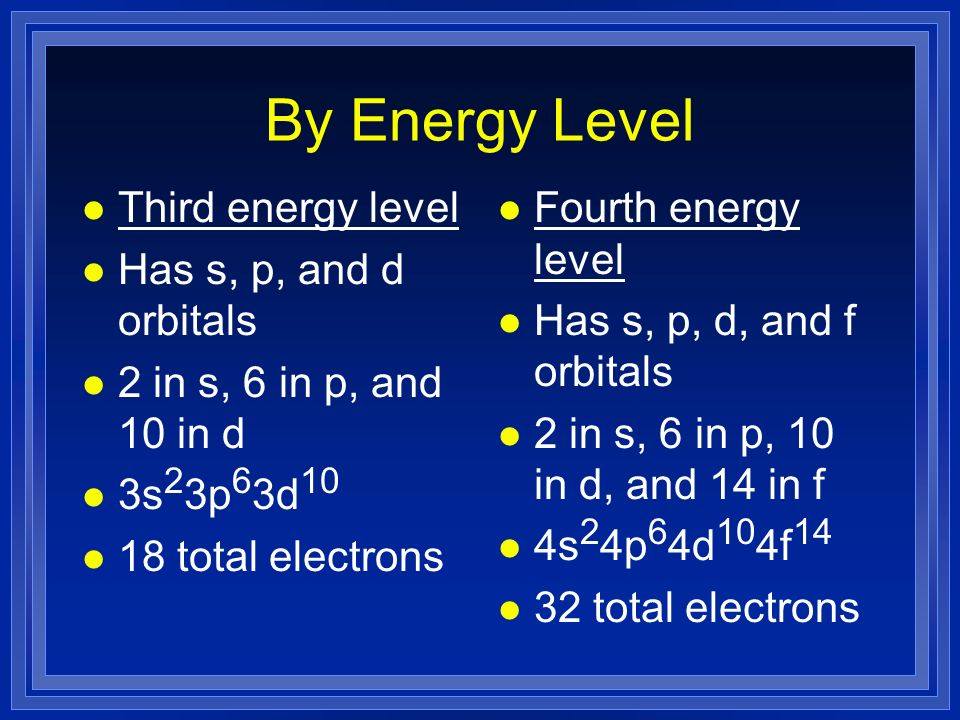 By Energy Level l Third energy level l Has s, p, and d orbitals l 2 in s, 6 in p, and 10 in d l 3s 2 3p 6 3d 10 l 18 total electrons l Fourth energy level l Has s, p, d, and f orbitals l 2 in s, 6 in p, 10 in d, and 14 in f l 4s 2 4p 6 4d 10 4f 14 l 32 total electrons