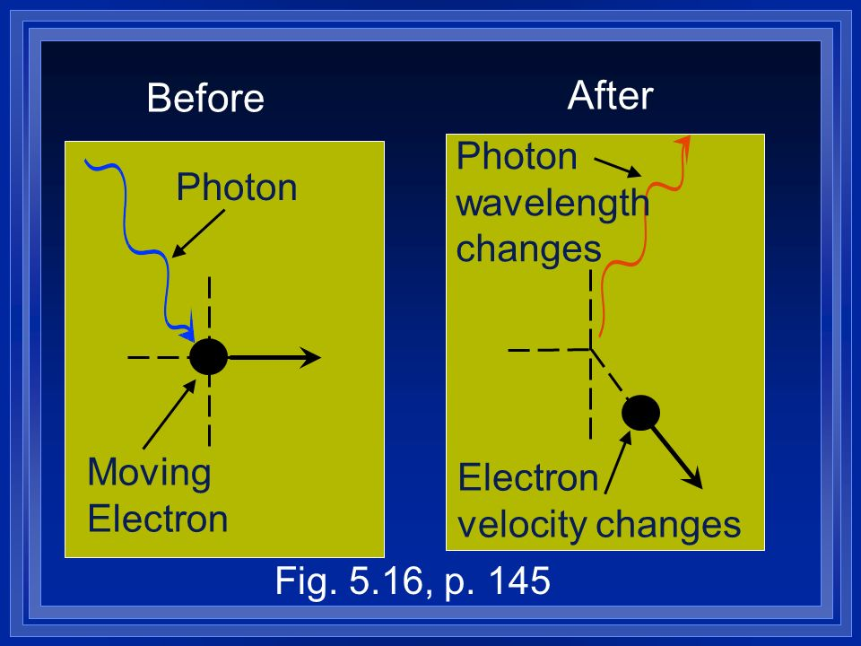 Moving Electron Photon Before Electron velocity changes Photon wavelength changes After Fig.