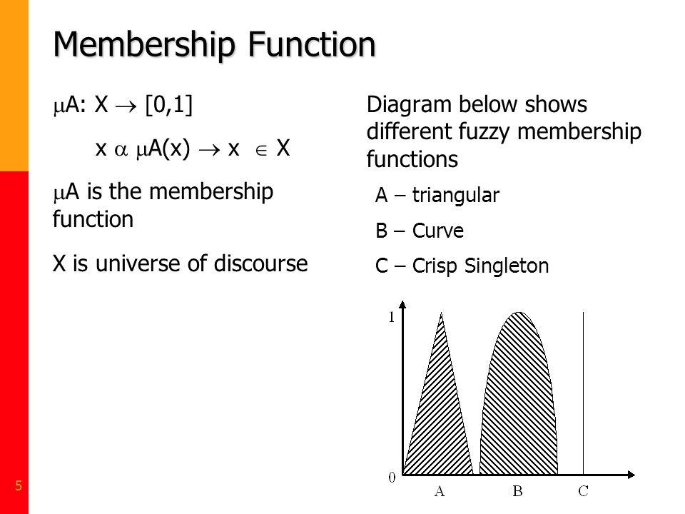 5 Membership Function A: X [0,1] x A(x) x X A is the membership function X is universe of discourse Diagram below shows different fuzzy membership fun