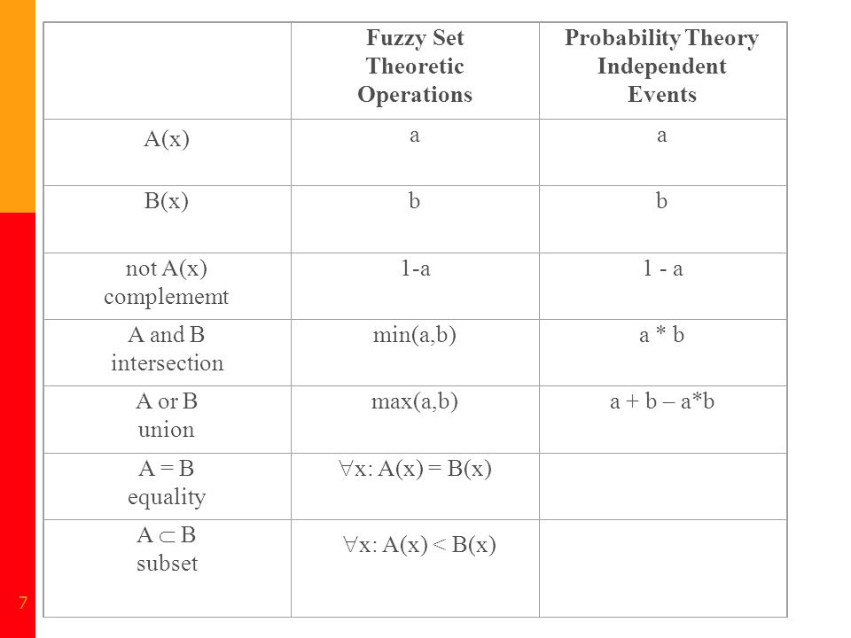 7 Fuzzy Set Theoretic Operations Probability Theory Independent Events A(x) aa B(x)bb not A(x) complememt 1-a A and B intersection min(a,b)a * b A or