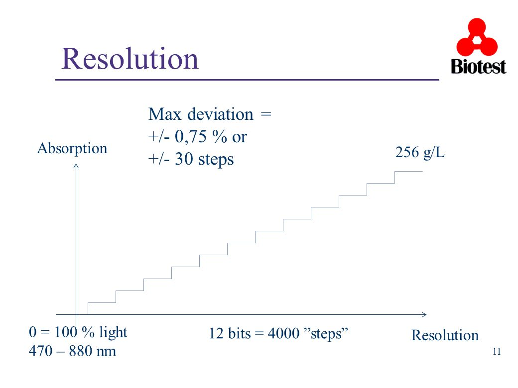 11 Absorption 256 g/L 12 bits = 4000 steps Resolution 0 = 100 % light 470 – 880 nm Resolution Max deviation = +/- 0,75 % or +/- 30 steps