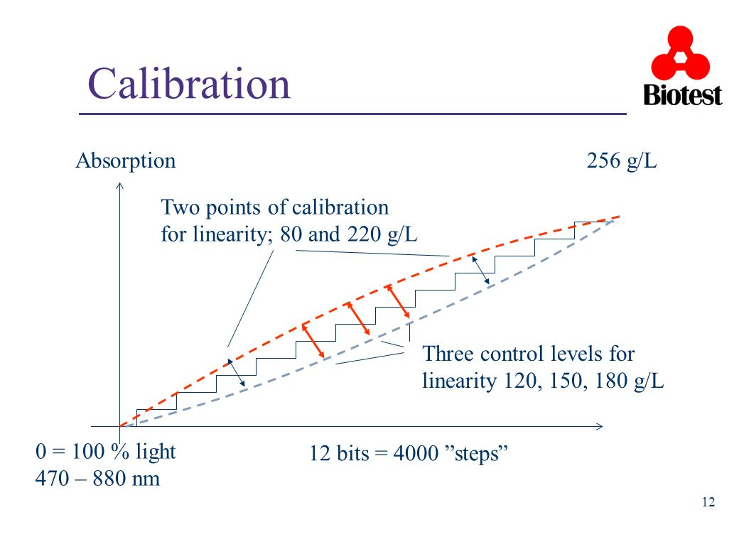 12 Calibration Absorption256 g/L 12 bits = 4000 steps 0 = 100 % light 470 – 880 nm Two points of calibration for linearity; 80 and 220 g/L Three contr