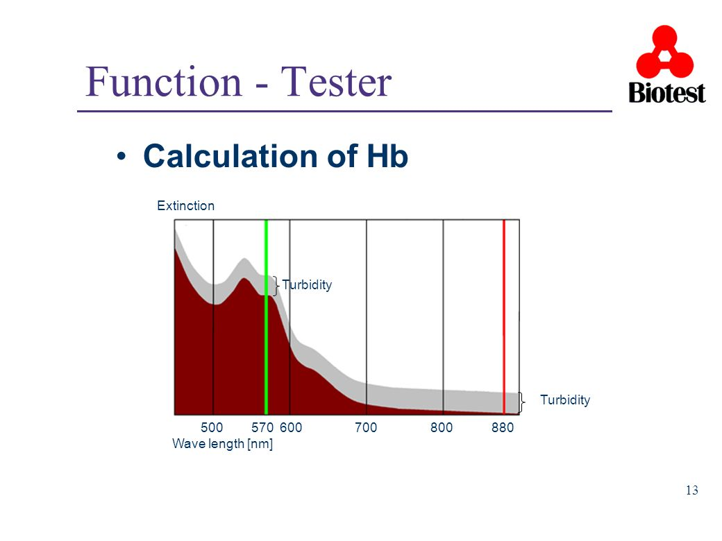 13 Function - Tester Calculation of Hb Extinction 500 570 600 700 800 880 Wave length [nm] Turbidity