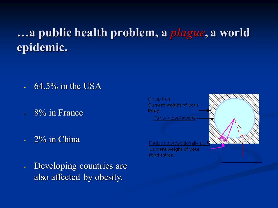 …a public health problem, a plague, a world epidemic. - 64.5% in the USA - 8% in France - 2% in China - Developing countries are also affected by obes