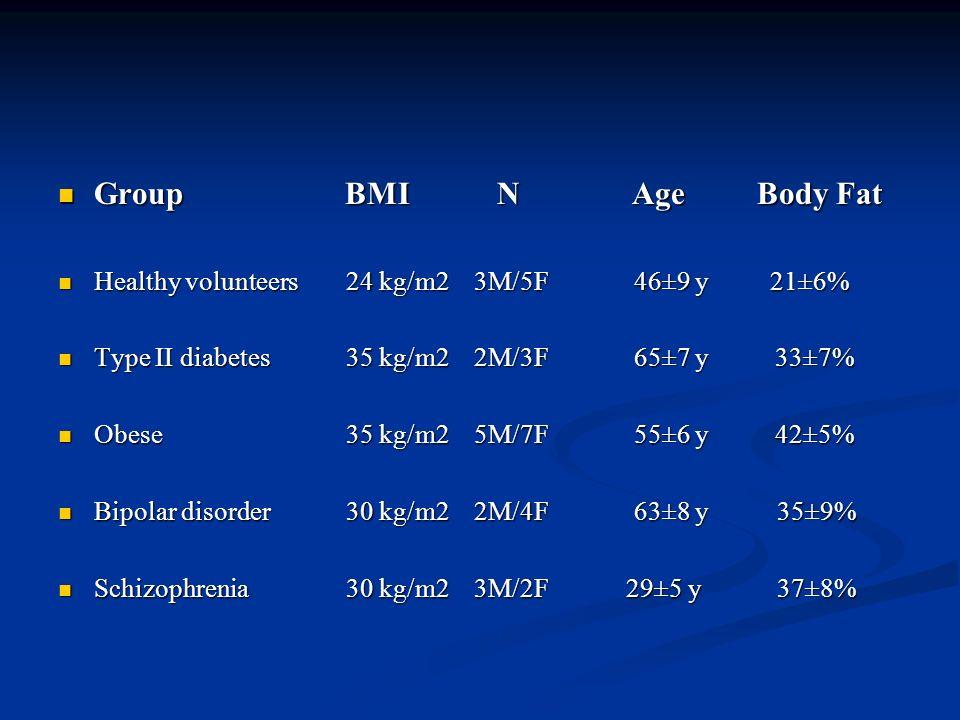 Group BMI N Age Body Fat Group BMI N Age Body Fat Healthy volunteers 24 kg/m2 3M/5F46±9 y 21±6% Healthy volunteers 24 kg/m2 3M/5F46±9 y 21±6% Type II