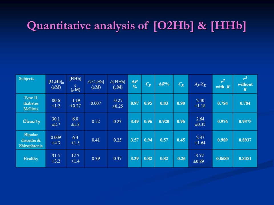 Quantitative analysis of [O2Hb] & [HHb] Subjects [O 2 Hb] 0 ( M) [HHb] 0 ( M) b] ( M) b] ( M) P % CPCP R% CRCR A P A R r with R r without R Type II di