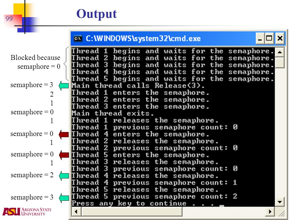 Y. Chen 99 Output Blocked because semaphore = 0 semaphore = 3 2 1 semaphore = 0 1 semaphore = 0 1 semaphore = 0 1 semaphore = 2 semaphore = 3