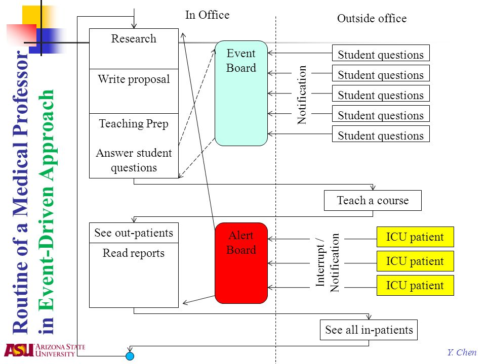 Y. Chen Routine of a Medical Professor in Event-Driven Approach Research Write proposal Student questions Teaching Prep Answer student questions ICU p
