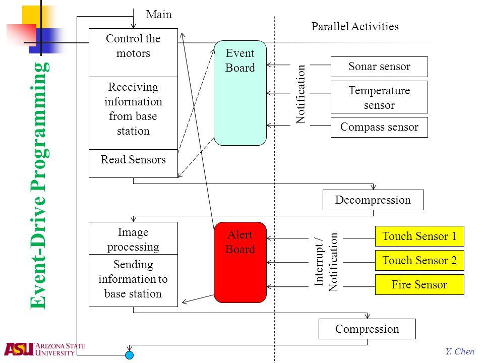 Y. Chen Event-Drive Programming Control the motors Receiving information from base station Sonar sensor Read Sensors Touch Sensor 1 Decompression Imag