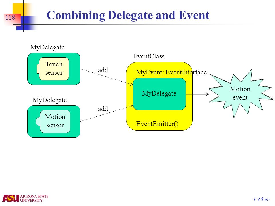 Y. Chen Combining Delegate and Event 118 Touch sensor MyDelegate EventClass MyDelegate MyEvent: EventInterface EventEmitter() Touched event add Touch
