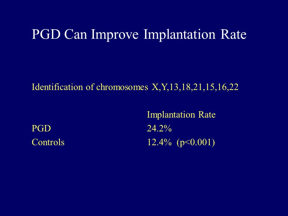 PGD Can Improve Implantation Rate Identification of chromosomes X,Y,13,18,21,15,16,22 Implantation Rate PGD24.2% Controls12.4% (p<0.001)